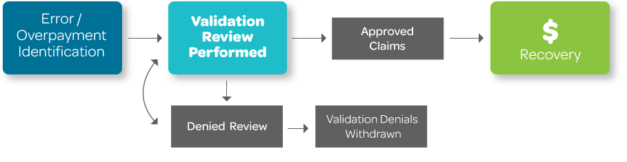 Claim Overpayment & Recovery Identification