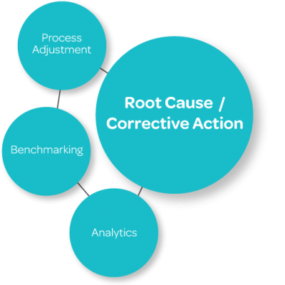 Claim Overpayment & Recovery Root Cause