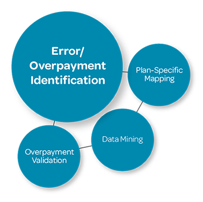 Error Overpayment Identification
