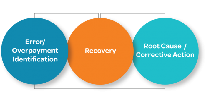 Claim Overpayment & Recovery Solutions